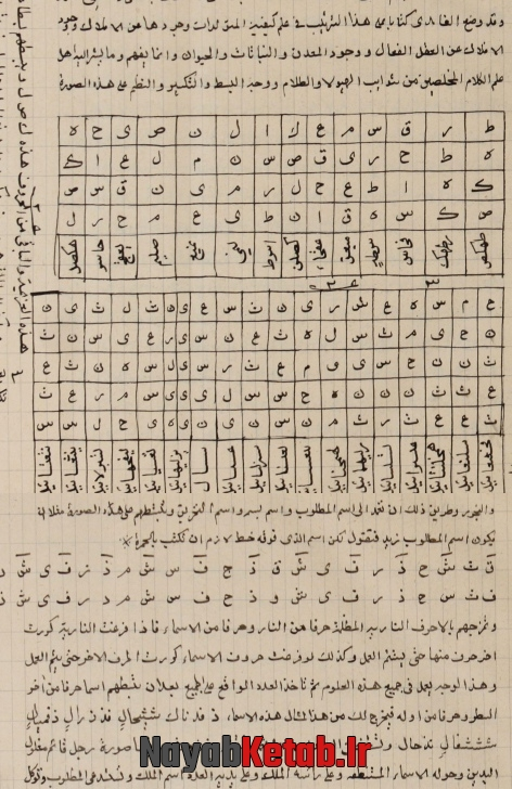 هذا کتاب الکشف فی علم الحروف و هو اربعة اقسام